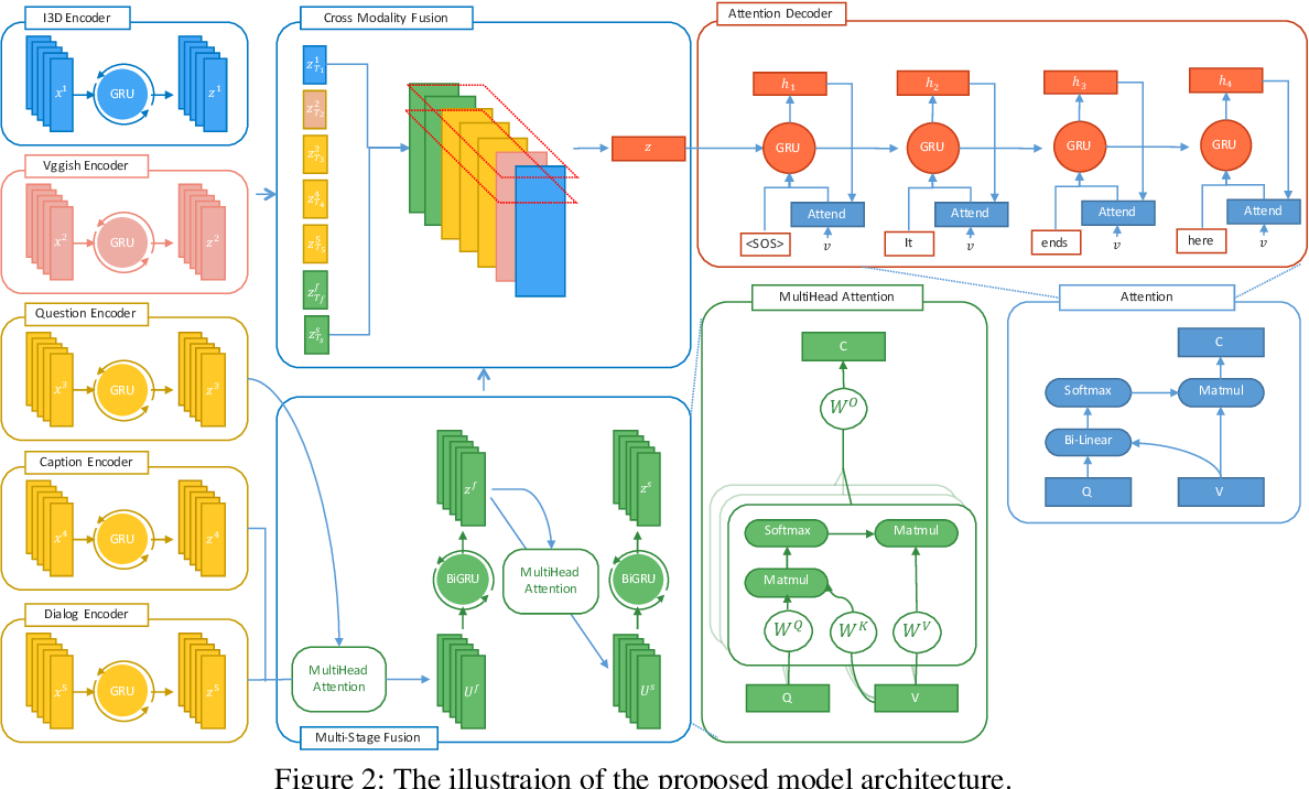 Figure 3 for Reactive Multi-Stage Feature Fusion for Multimodal Dialogue Modeling