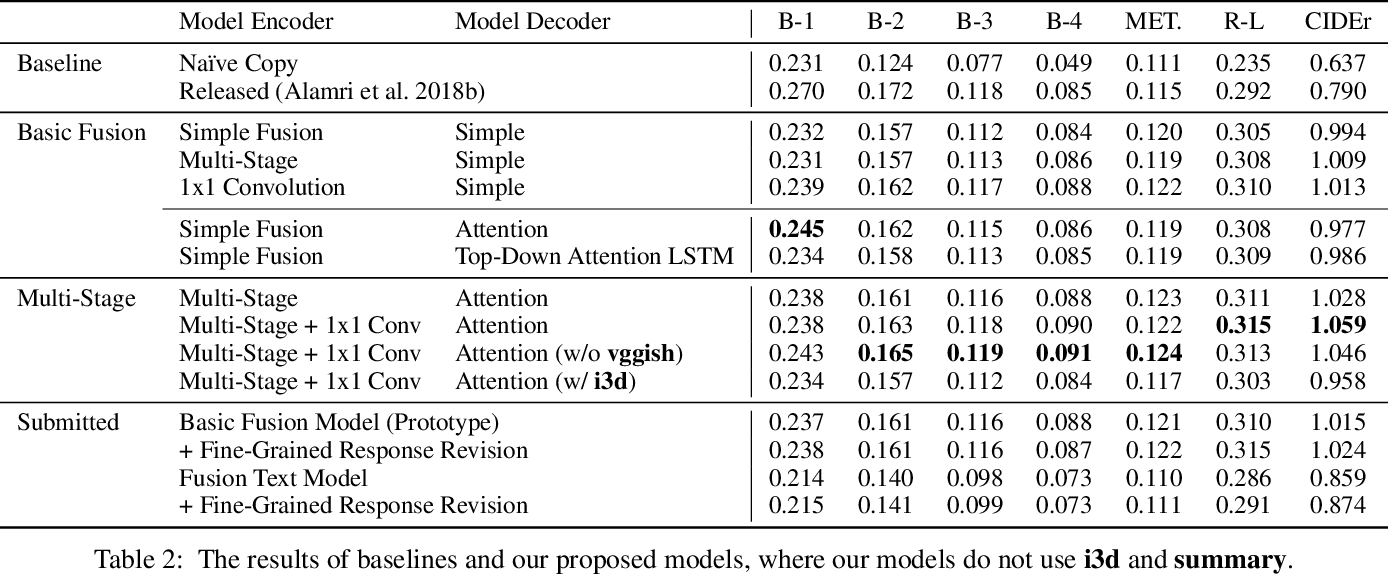Figure 4 for Reactive Multi-Stage Feature Fusion for Multimodal Dialogue Modeling