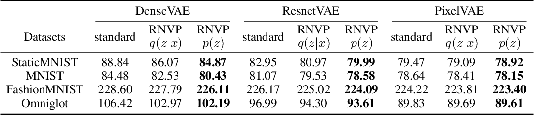 Figure 1 for On the Necessity and Effectiveness of Learning the Prior of Variational Auto-Encoder