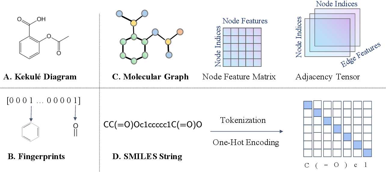 Figure 3 for Artificial Intelligence in Drug Discovery: Applications and Techniques