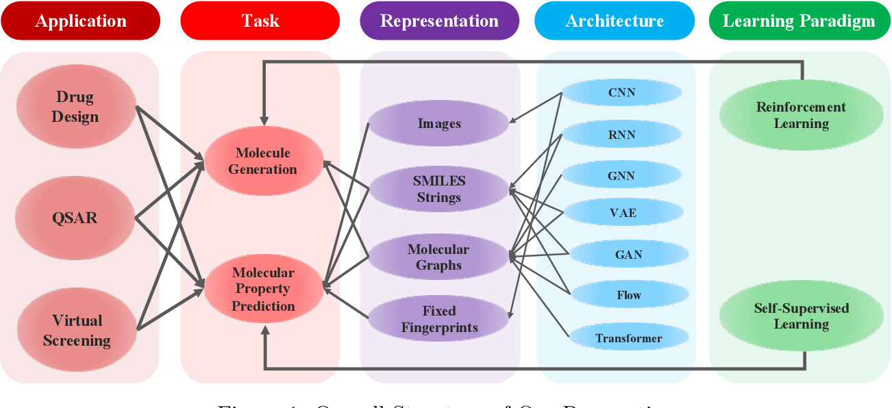 Figure 2 for Artificial Intelligence in Drug Discovery: Applications and Techniques