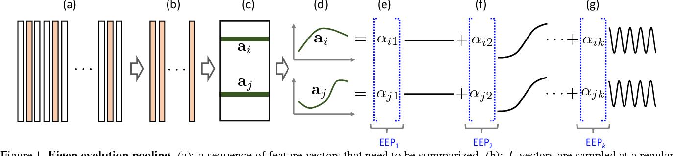 Figure 1 for Eigen Evolution Pooling for Human Action Recognition