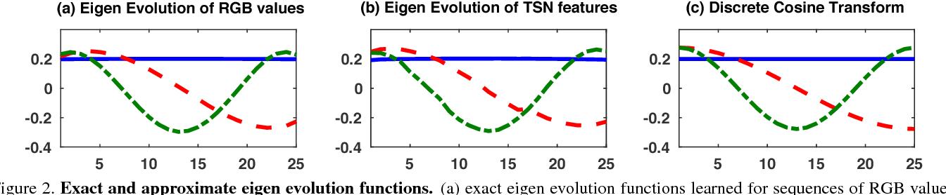 Figure 3 for Eigen Evolution Pooling for Human Action Recognition