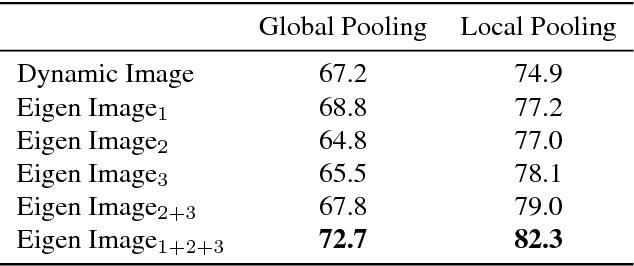 Figure 2 for Eigen Evolution Pooling for Human Action Recognition