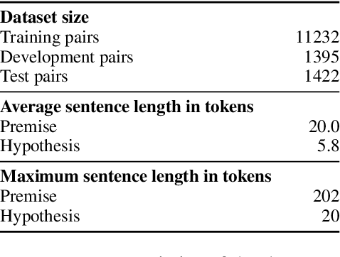 Figure 3 for Lessons from Natural Language Inference in the Clinical Domain