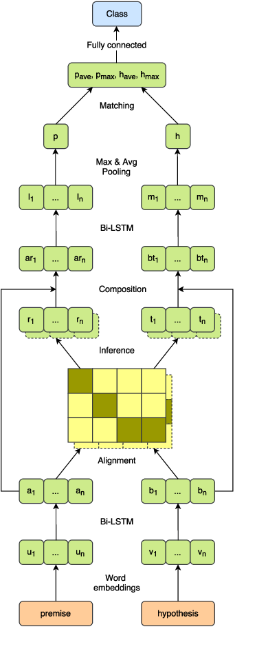 Figure 4 for Lessons from Natural Language Inference in the Clinical Domain