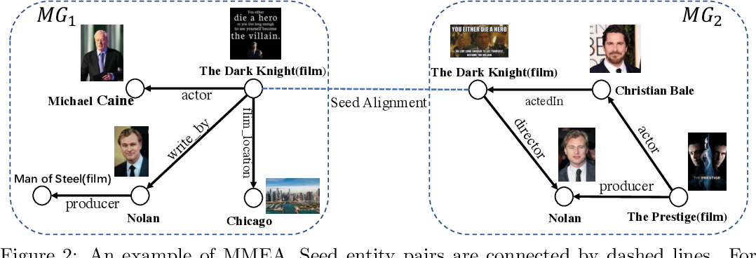 Figure 3 for Multi-modal Entity Alignment in Hyperbolic Space