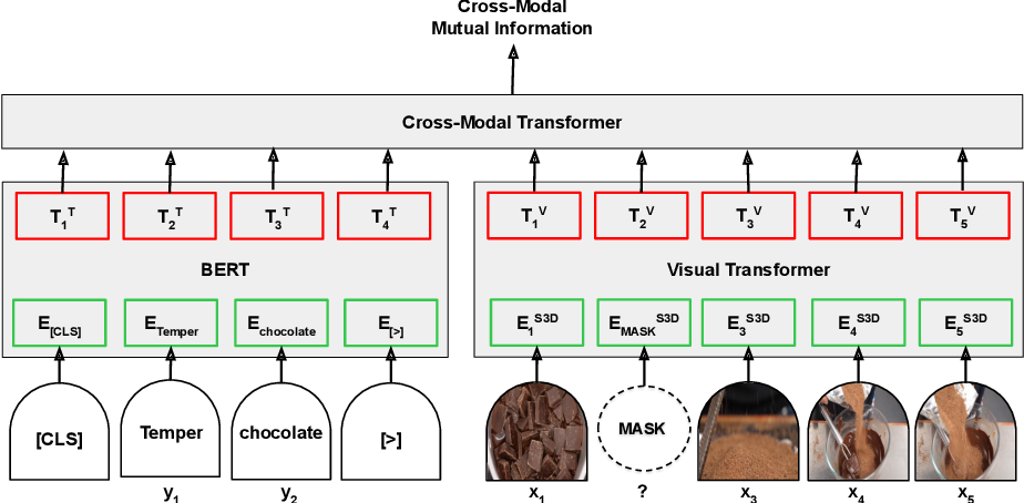 Figure 3 for Contrastive Bidirectional Transformer for Temporal Representation Learning