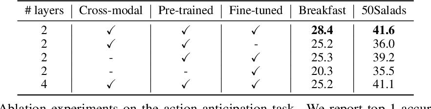 Figure 4 for Contrastive Bidirectional Transformer for Temporal Representation Learning