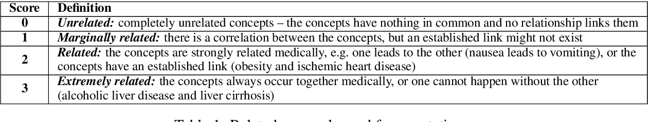 Figure 1 for Biomedical Concept Relatedness -- A large EHR-based benchmark