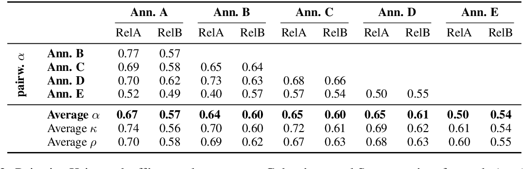 Figure 3 for Biomedical Concept Relatedness -- A large EHR-based benchmark