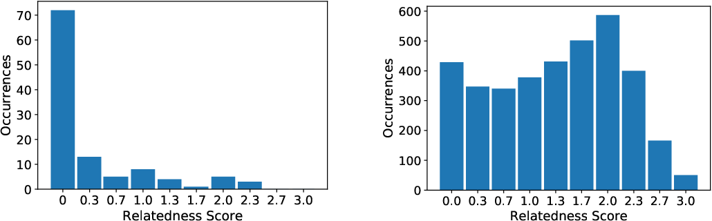 Figure 2 for Biomedical Concept Relatedness -- A large EHR-based benchmark