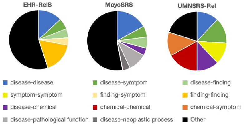 Figure 4 for Biomedical Concept Relatedness -- A large EHR-based benchmark
