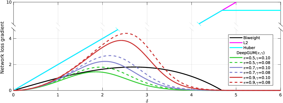 Figure 3 for DeepGUM: Learning Deep Robust Regression with a Gaussian-Uniform Mixture Model