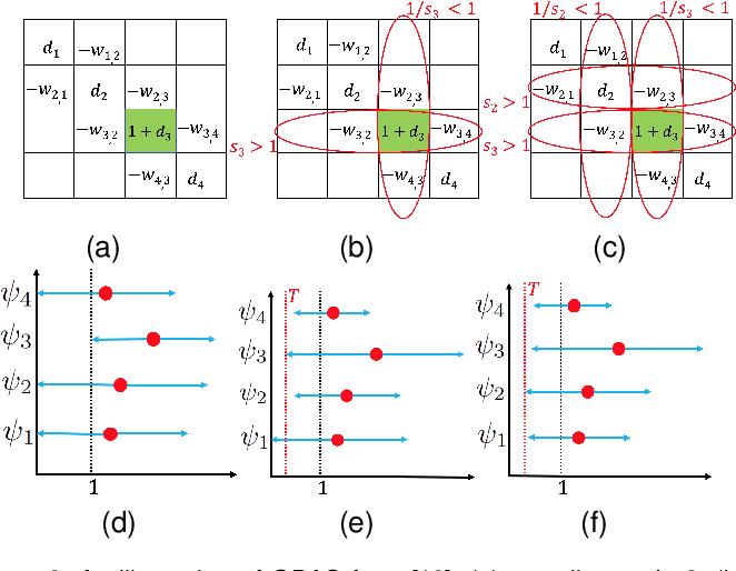 Figure 3 for Point Cloud Sampling via Graph Balancing and Gershgorin Disc Alignment