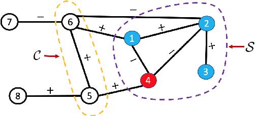 Figure 4 for Point Cloud Sampling via Graph Balancing and Gershgorin Disc Alignment