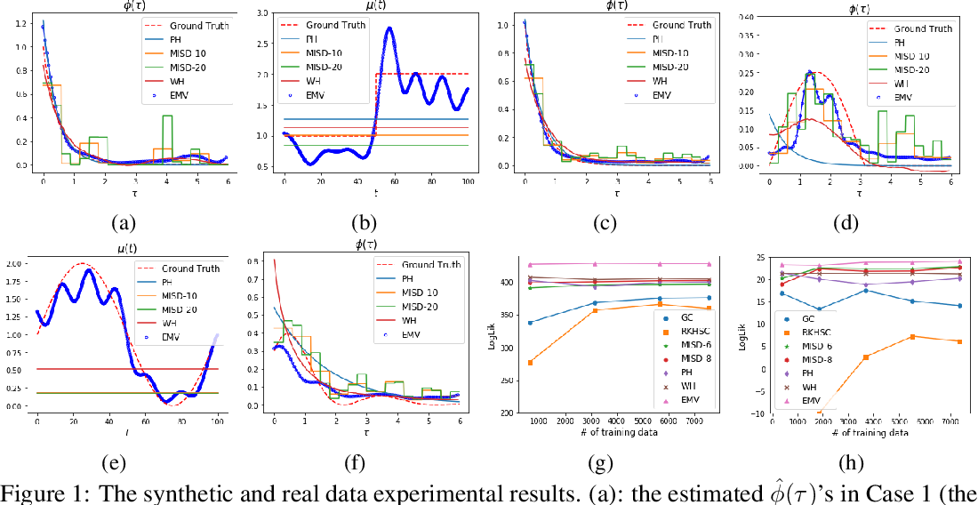 Figure 1 for Efficient EM-Variational Inference for Hawkes Process
