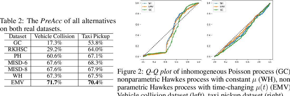 Figure 3 for Efficient EM-Variational Inference for Hawkes Process