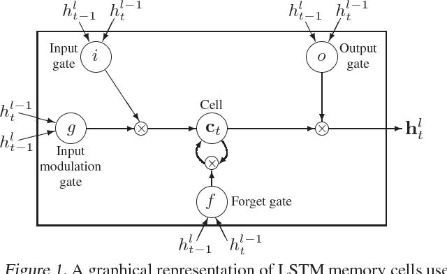 Figure 1 for Recurrent Neural Network Regularization