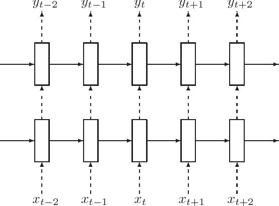 Figure 3 for Recurrent Neural Network Regularization
