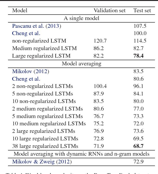 Figure 2 for Recurrent Neural Network Regularization