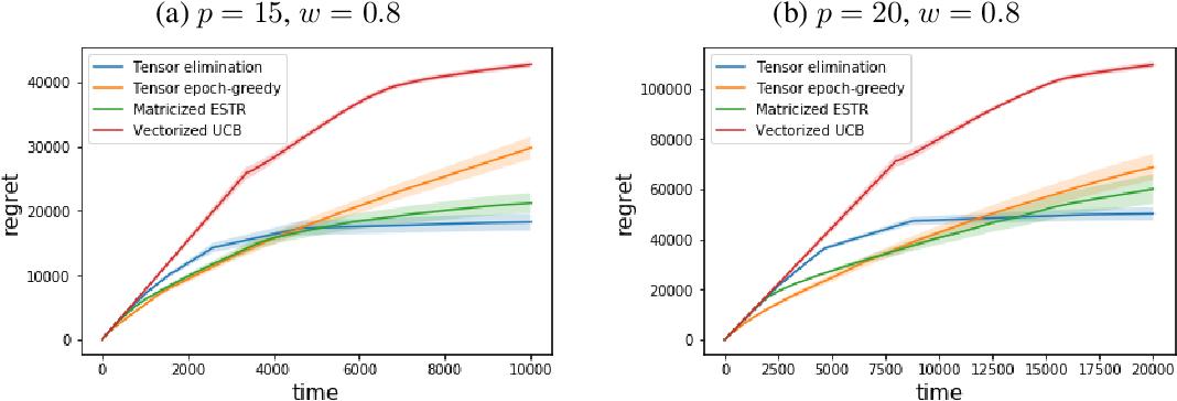 Figure 4 for Low-rank Tensor Bandits