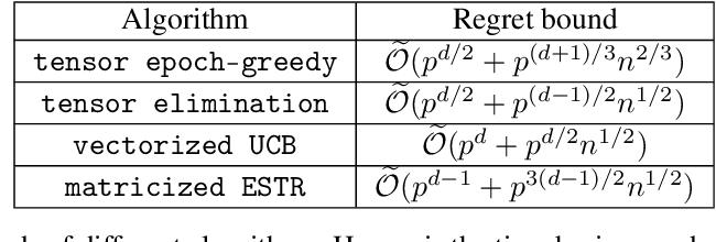 Figure 2 for Low-rank Tensor Bandits