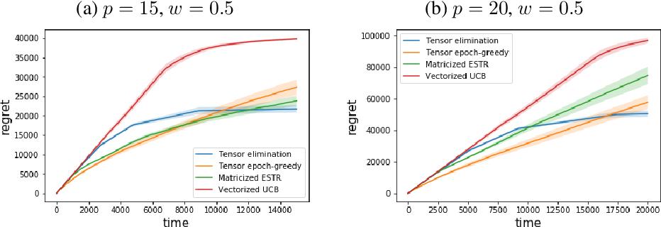 Figure 3 for Low-rank Tensor Bandits