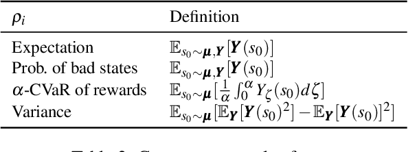 Figure 3 for Safe Distributional Reinforcement Learning