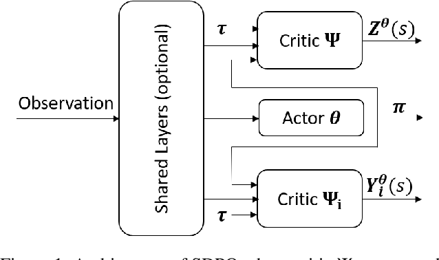 Figure 2 for Safe Distributional Reinforcement Learning