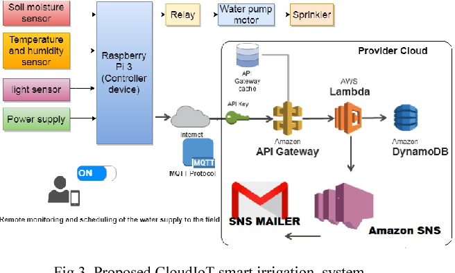 Figure 3 from Blend of Cloud and Internet of Things (IoT) in