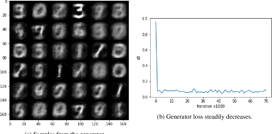 Figure 3 for BreGMN: scaled-Bregman Generative Modeling Networks