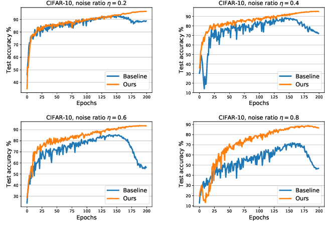 Figure 1 for A Simple yet Effective Baseline for Robust Deep Learning with Noisy Labels