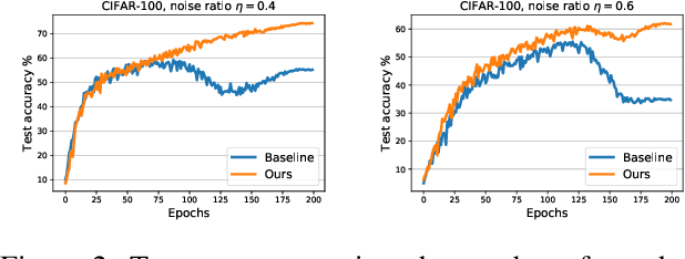 Figure 4 for A Simple yet Effective Baseline for Robust Deep Learning with Noisy Labels