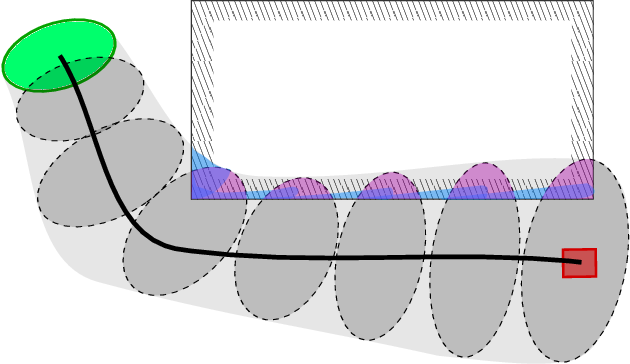 Figure 1 for Collision Probabilities for Continuous-Time Systems Without Sampling [with Appendices]