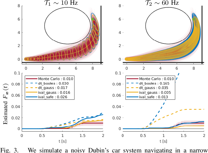 Figure 3 for Collision Probabilities for Continuous-Time Systems Without Sampling [with Appendices]