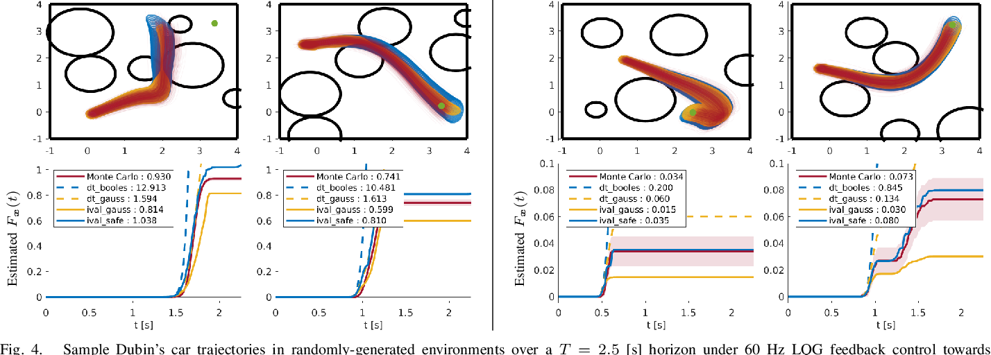 Figure 4 for Collision Probabilities for Continuous-Time Systems Without Sampling [with Appendices]