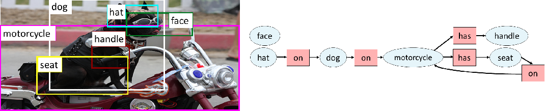 Figure 1 for Mapping Images to Scene Graphs with Permutation-Invariant Structured Prediction