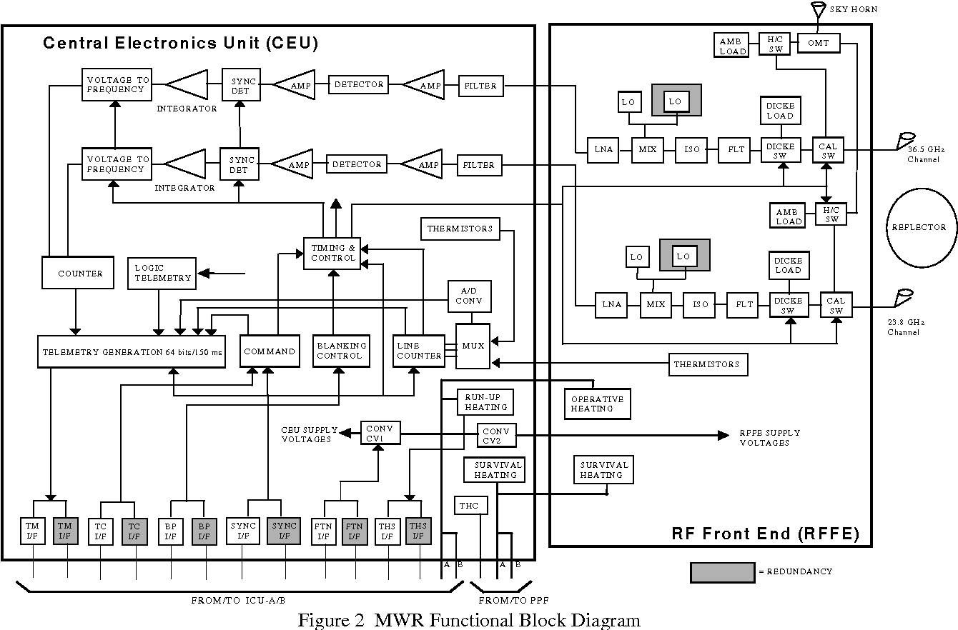 Figure 2 From Envisat 1 Mwr In Flight Functional And Performance Block Diagram