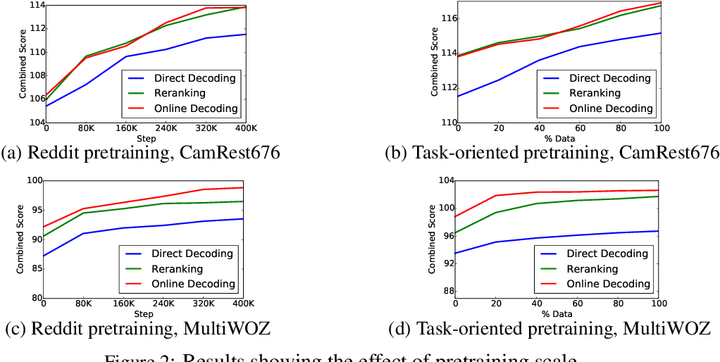 Figure 4 for Pretraining the Noisy Channel Model for Task-Oriented Dialogue