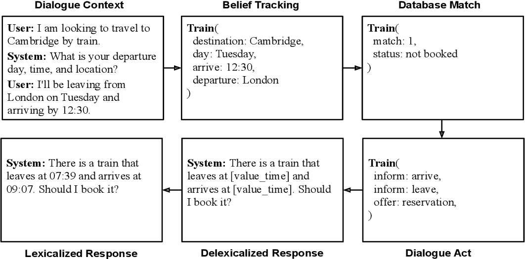 Figure 1 for Pretraining the Noisy Channel Model for Task-Oriented Dialogue