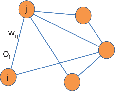 Figure 1 for Vector Diffusion Maps and the Connection Laplacian