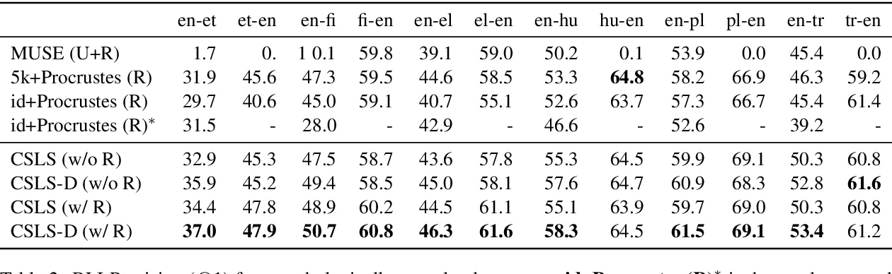 Figure 3 for Density Matching for Bilingual Word Embedding