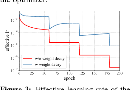 Figure 4 for Three Mechanisms of Weight Decay Regularization