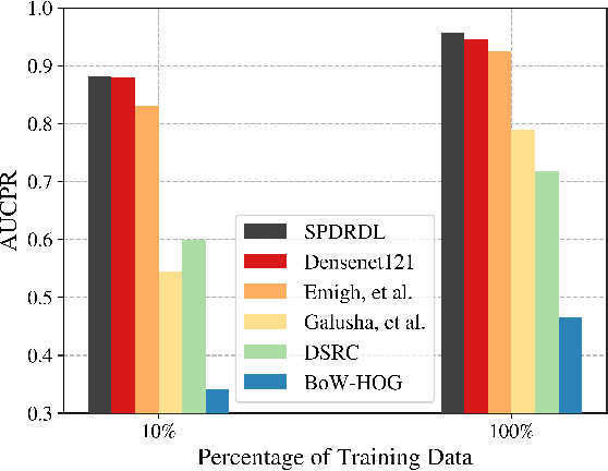 Figure 2 for Structural Prior Driven Regularized Deep Learning for Sonar Image Classification