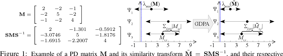 Figure 1 for Projection-free Graph-based Classifier Learning using Gershgorin Disc Perfect Alignment
