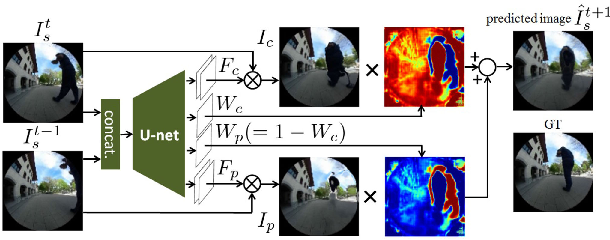Figure 3 for VUNet: Dynamic Scene View Synthesis for Traversability Estimation using an RGB Camera