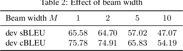 Figure 4 for What to talk about and how? Selective Generation using LSTMs with Coarse-to-Fine Alignment