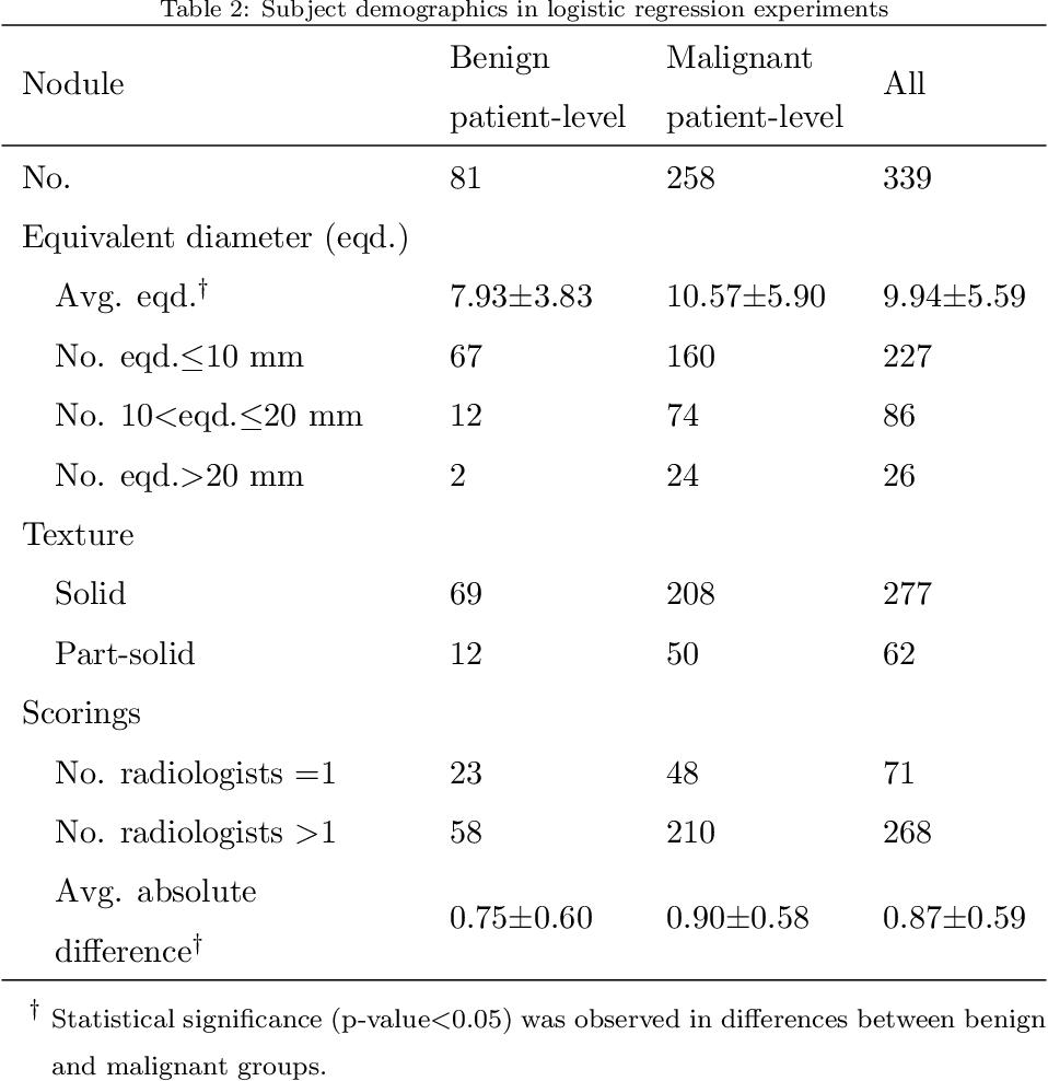 Figure 3 for Relationship between pulmonary nodule malignancy and surrounding pleurae, airways and vessels: a quantitative study using the public LIDC-IDRI dataset