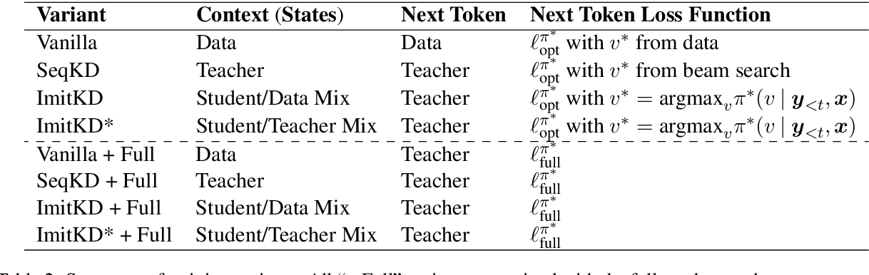 Figure 3 for Autoregressive Knowledge Distillation through Imitation Learning
